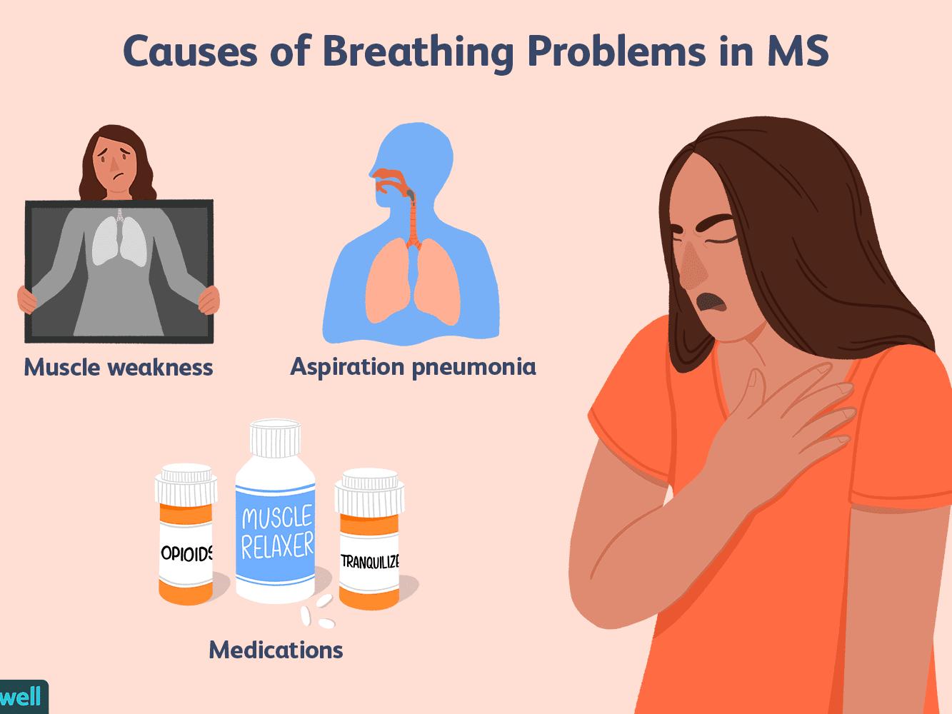 Probleme respiratorii în Scleroza Multiplă(I)